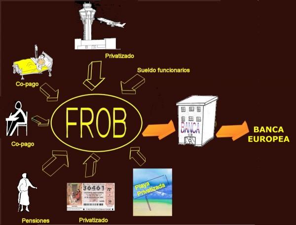 ¿Qué es el FROB?
