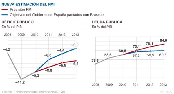 Bruselas verificará en Madrid los datos del déficit