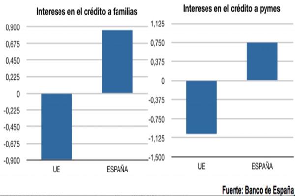 La bajada del precio del dinero encarecerá los préstamos