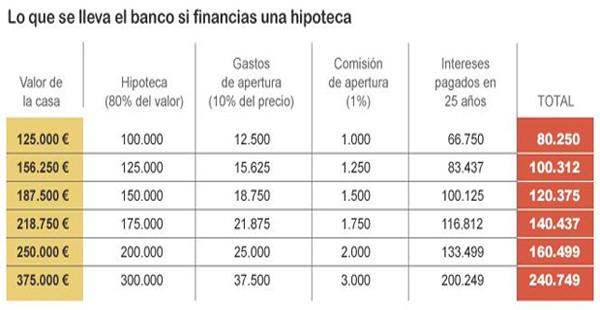 Si pides una hipoteca ahora, regalarás al banco un 64% más del valor de la vivienda