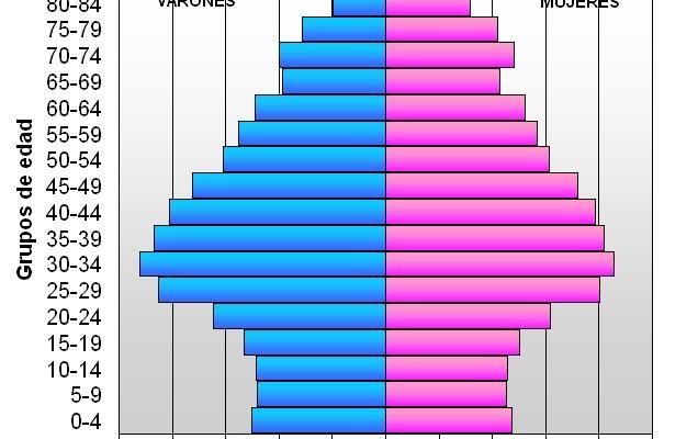 El futuro de las pensiones depende de la evolución demográfica